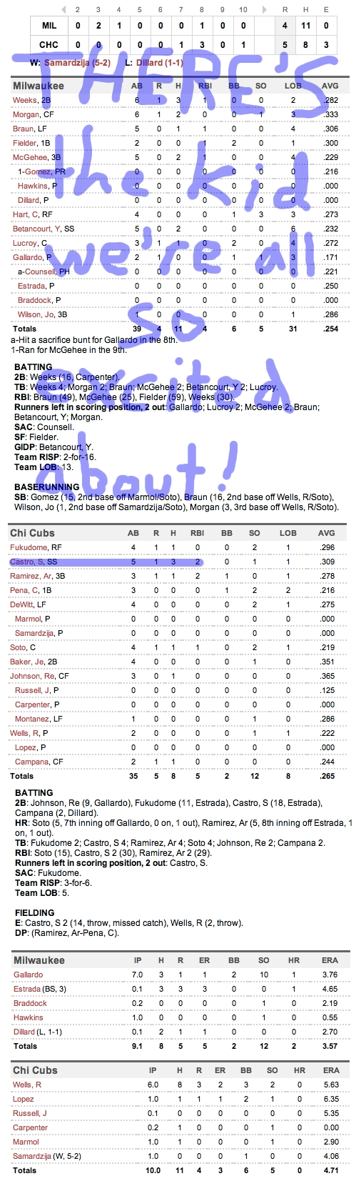 Enhanced Box Score: Brewers 4, Cubs 5 – June 14, 2011