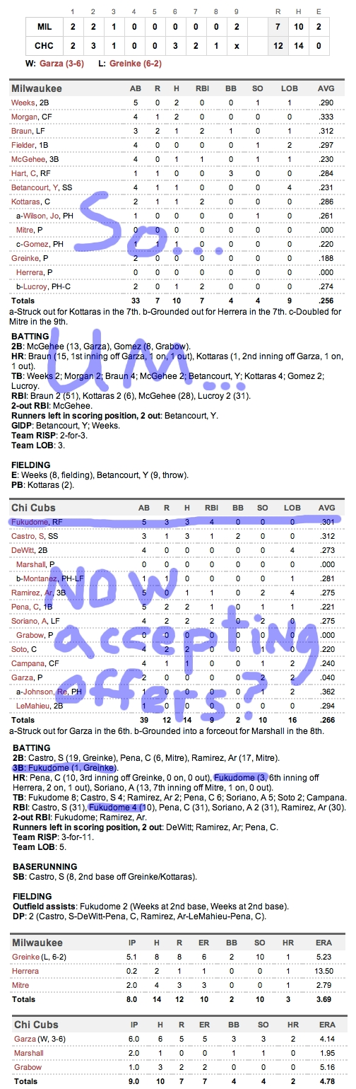Enhanced Box Score: Brewers 7, Cubs 12 – June 16, 2011