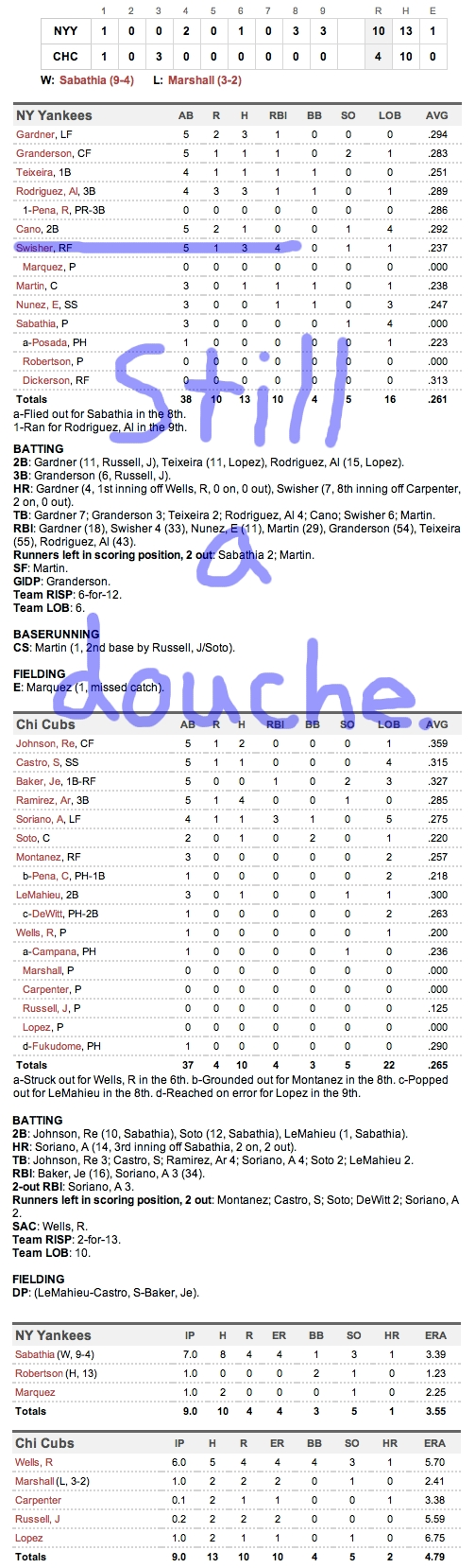 Enhanced Box Score: Yankees 10, Cubs 4 – June 19, 2011