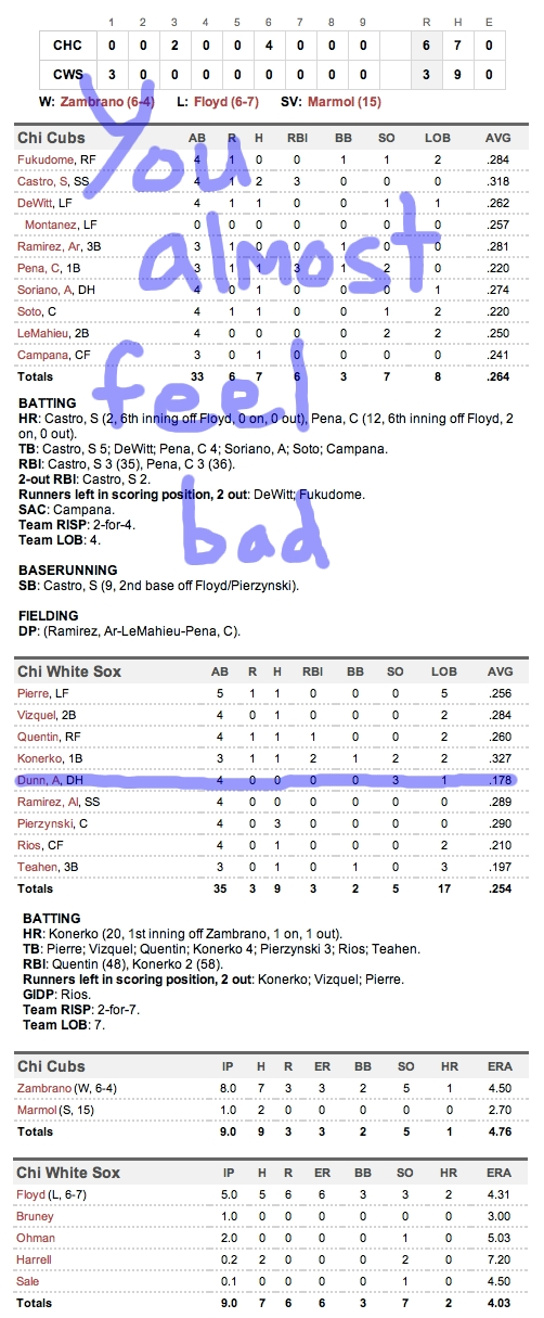 Enhanced Box Score: Cubs 6, White Sox 3 – June 20, 2011