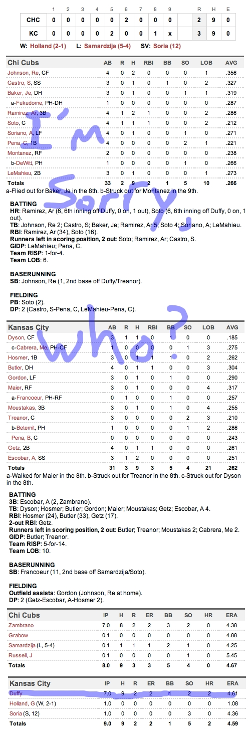 Enhanced Box Score: Cubs 2, Royals 3 – June 25, 2011