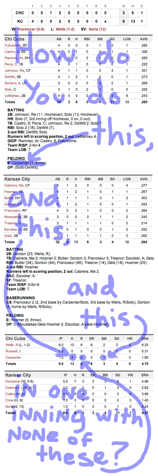 Enhanced Box Score: Cubs 3, Royals 6 – June 26, 2011
