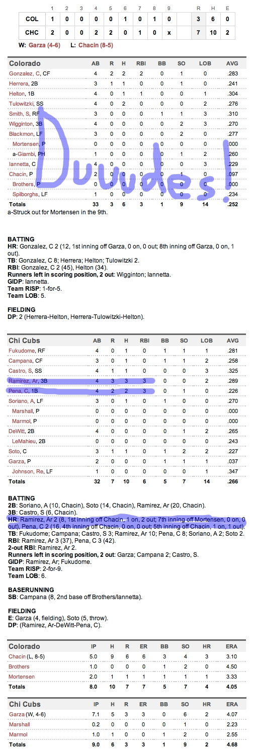Enhanced Box Score: Rockies 3, Cubs 7 – June 27, 2011