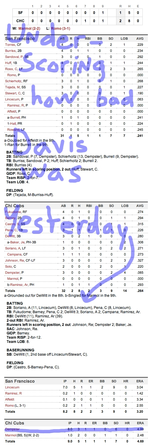 Enhanced Box Score: Giants 1, Cubs 2 – June 29, 2011