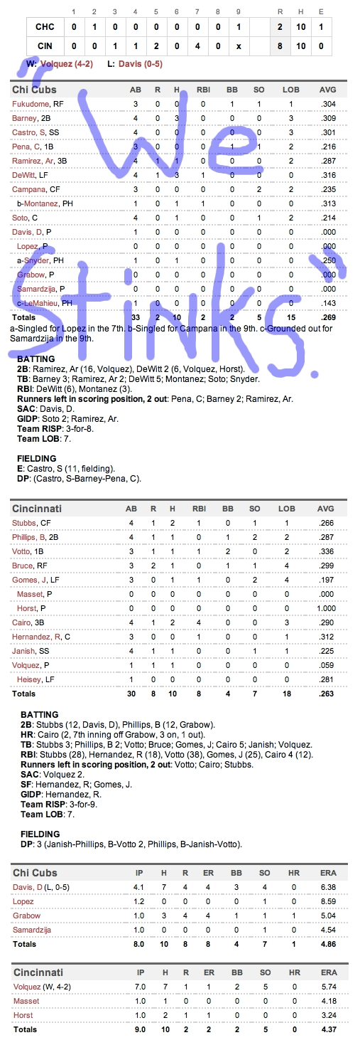 Enhanced Box Score: Cubs 2, Reds 8 – June 7, 2011