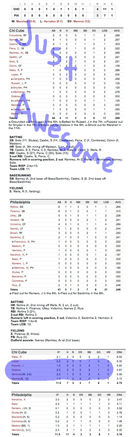 Enhanced Box Score: Cubs 4, Phillies 3 – June 9, 2011