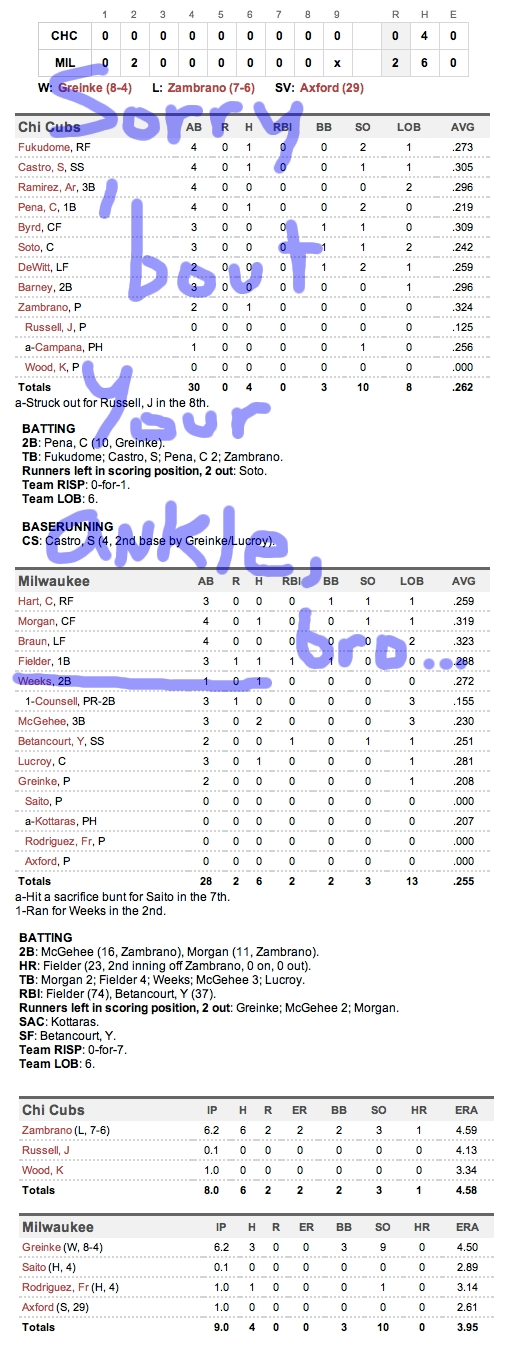 Enhanced Box Score: Cubs 0, Brewers 2 – July 27, 2011