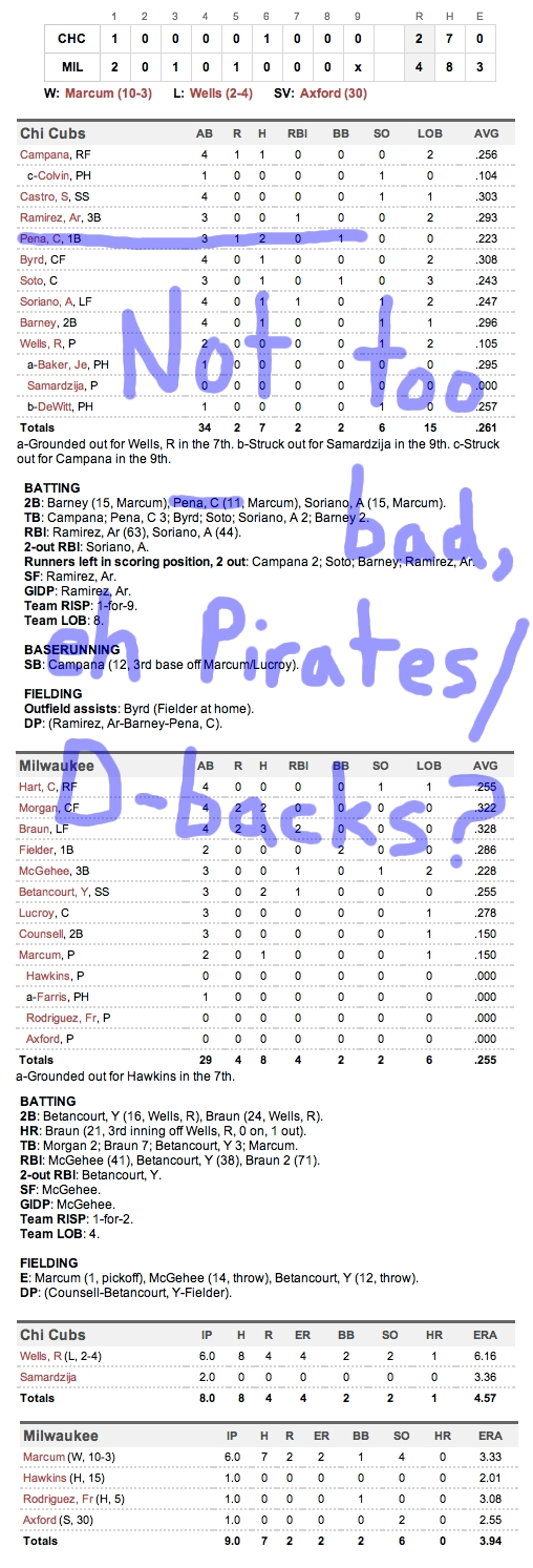 Enhanced Box Score: Cubs 2, Brewers 4 – July 28, 2011