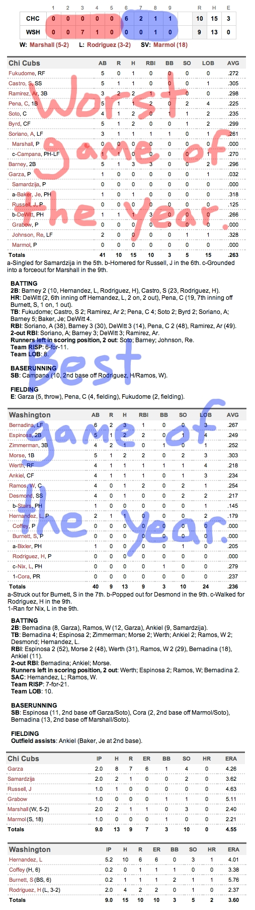Enhanced Box Score: Cubs 10, Nationals 9 – July 7, 2011