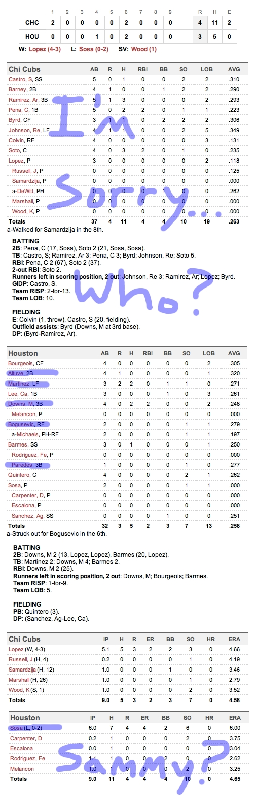 Enhanced Box Score: Cubs 4, Astros 3 – August 15, 2011
