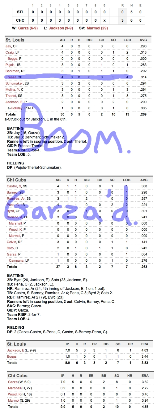 Enhanced Box Score: Cardinals 0, Cubs 3 – August 20, 2011