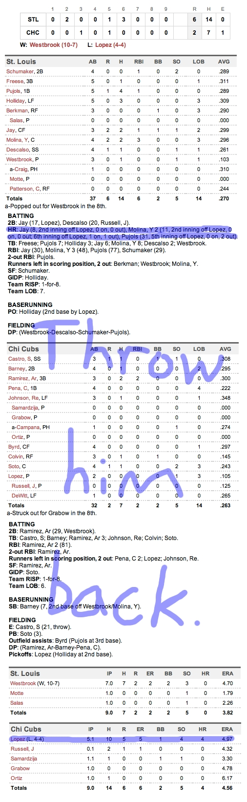Enhanced Box Score: Cardinals 6, Cubs 2 – August 21, 2011