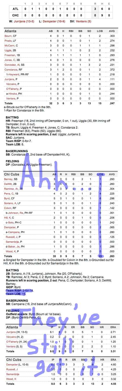 Enhanced Box Score: Braves 3, Cubs 0 – August 22, 2011
