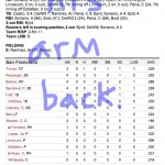 Enhanced Box Score: Cubs 7, Giants 0 – August 29, 2011