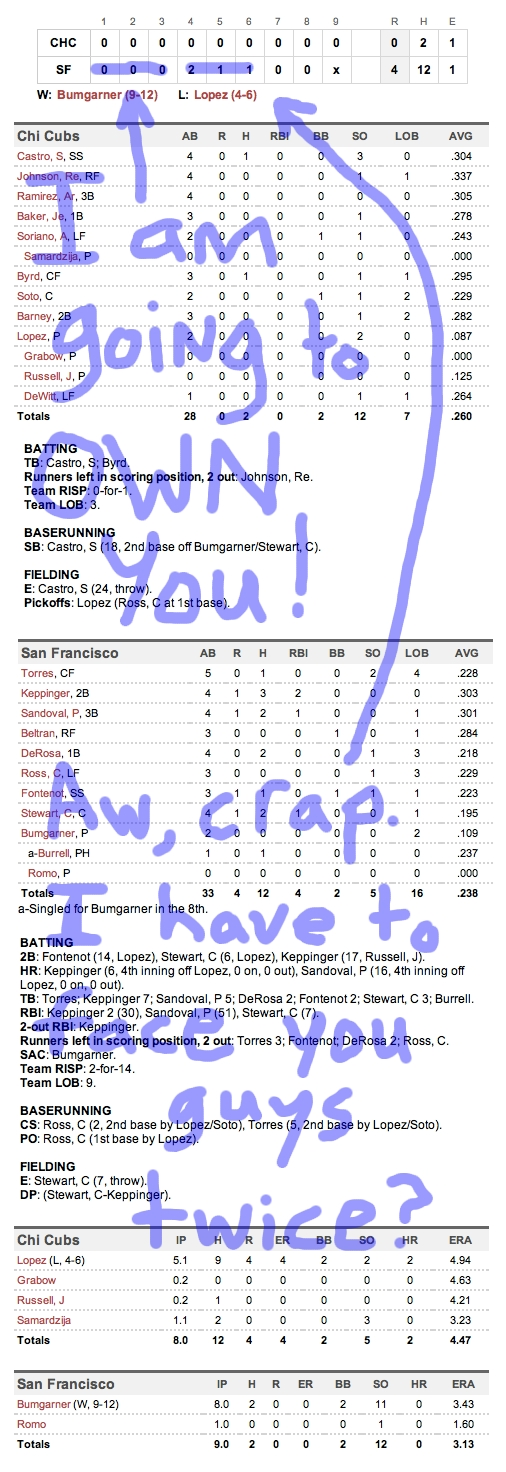 Enhanced Box Score: Cubs 0, Giants 4 – August 31, 2011
