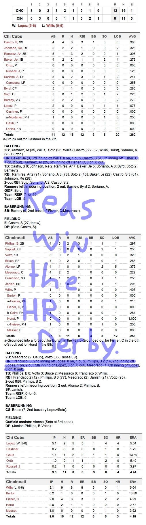 Enhanced Box Score: Cubs 12, Reds 8 – September 12, 2011