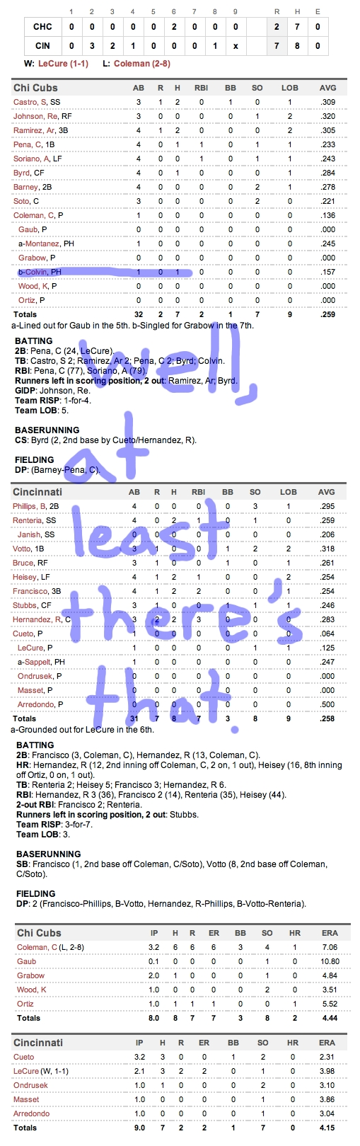 Enhanced Box Score: Cubs 2, Reds 7 – September 14, 2011