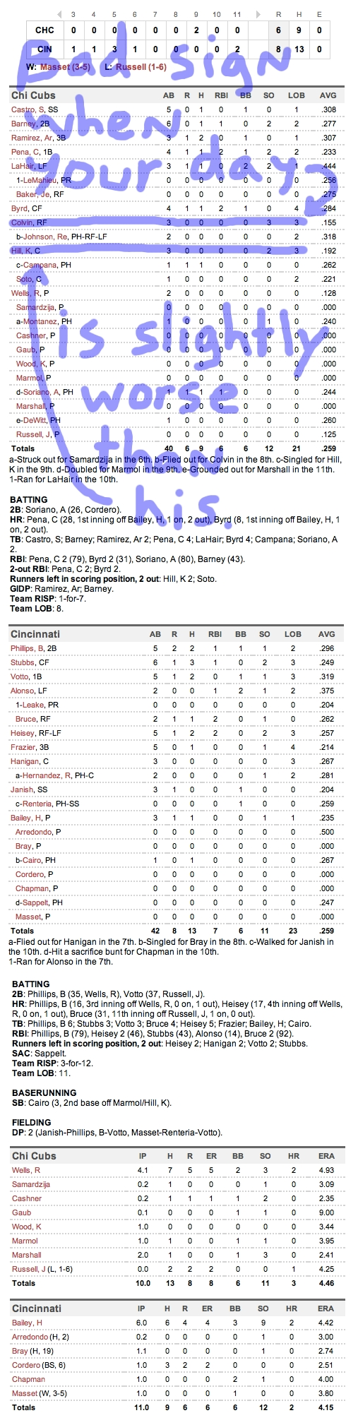 Enhanced Box Score: Cubs 6, Reds 8 – September 15, 2011