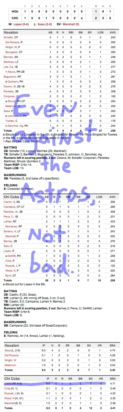 Enhanced Box Score: Astros 1, Cubs 2 – September 17, 2011