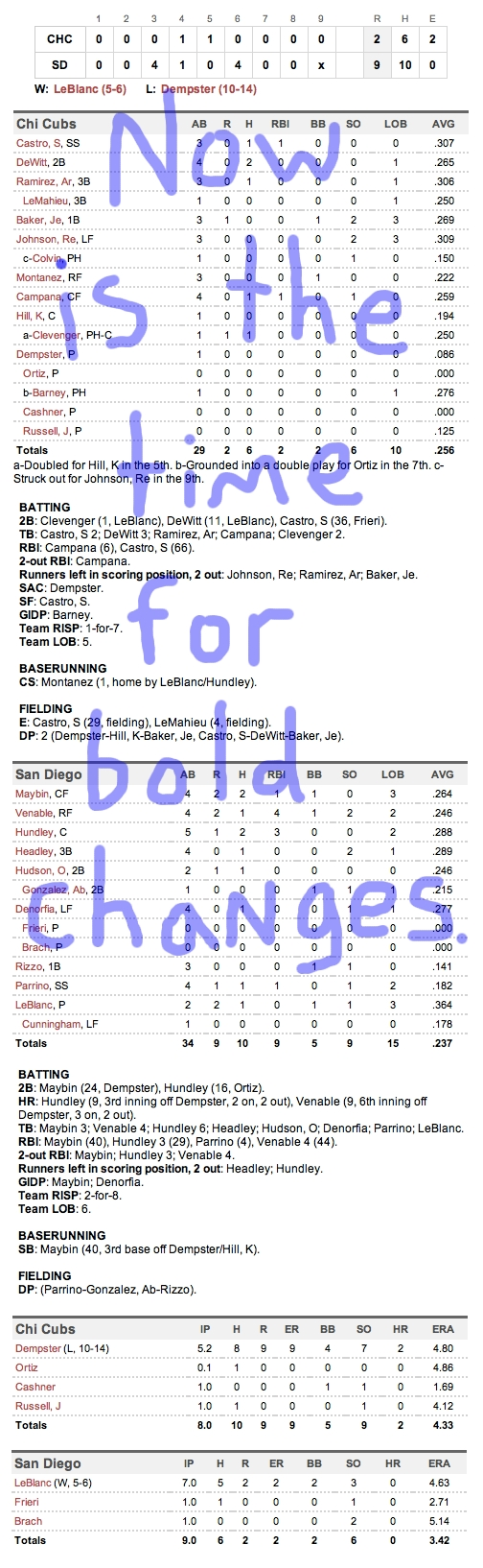 Enhanced Box Score: Cubs 2, Padres 9 – September 28, 2011