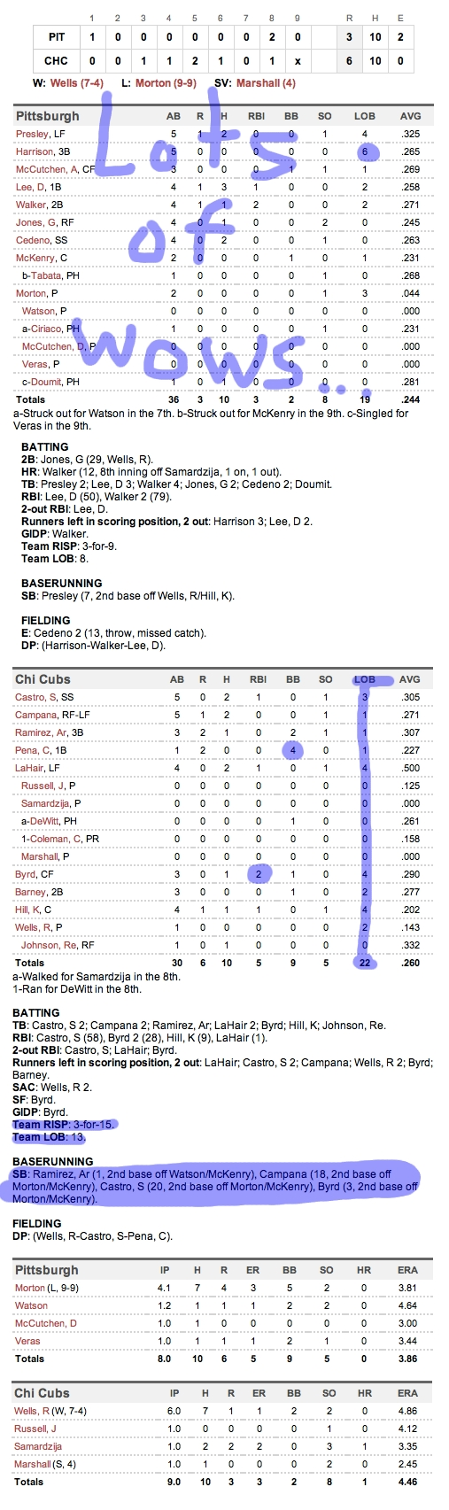 Enhanced Box Score: Pirates 3, Cubs 6 – September 4, 2011