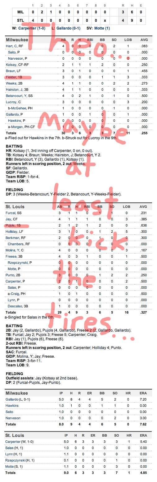 Enhanced Box Score: Brewers 3, Cardinals 4 – NLCS, Game 3