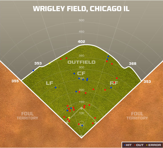 FoxSports Spray Chart for Starlin Castro 2012 (April)