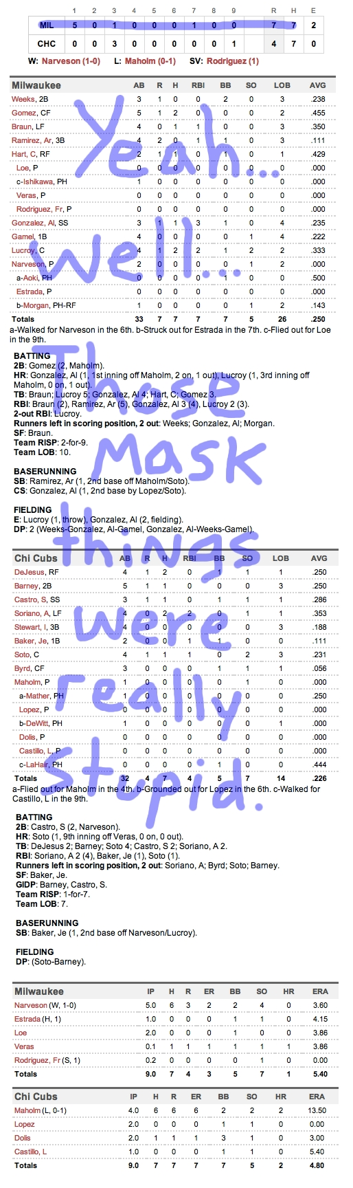 Enhanced Box Score: Brewers 7, Cubs 4 – April 10, 2012