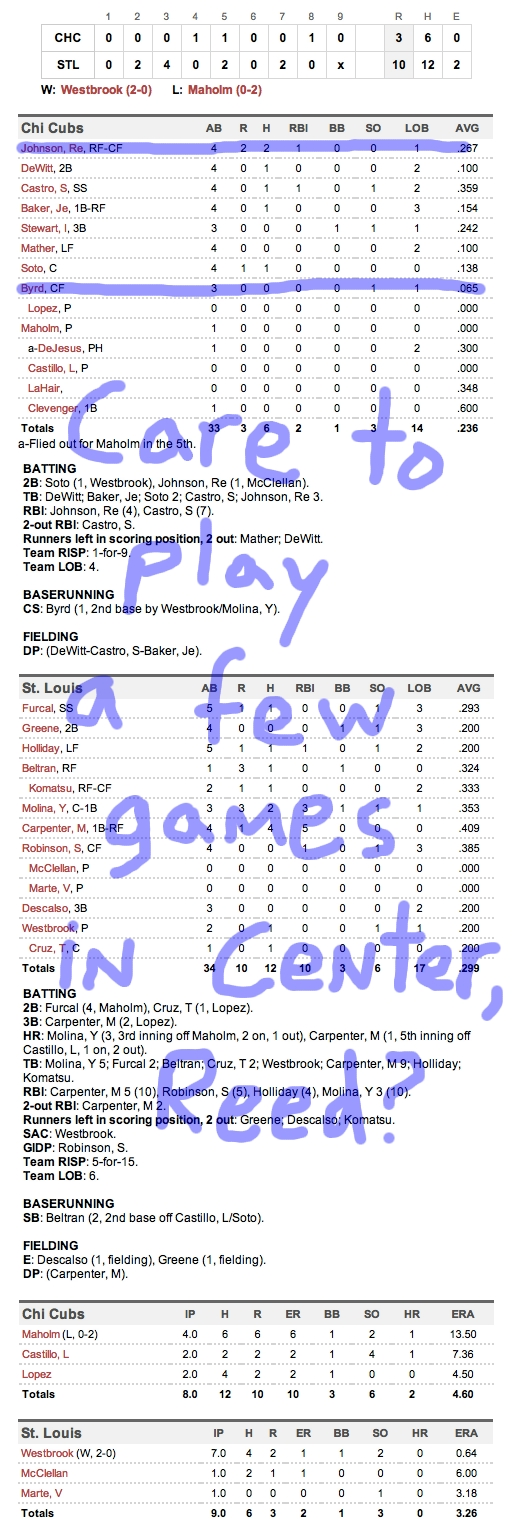 Enhanced Box Score: Cubs 3, Cardinals 10 – April 15, 2012