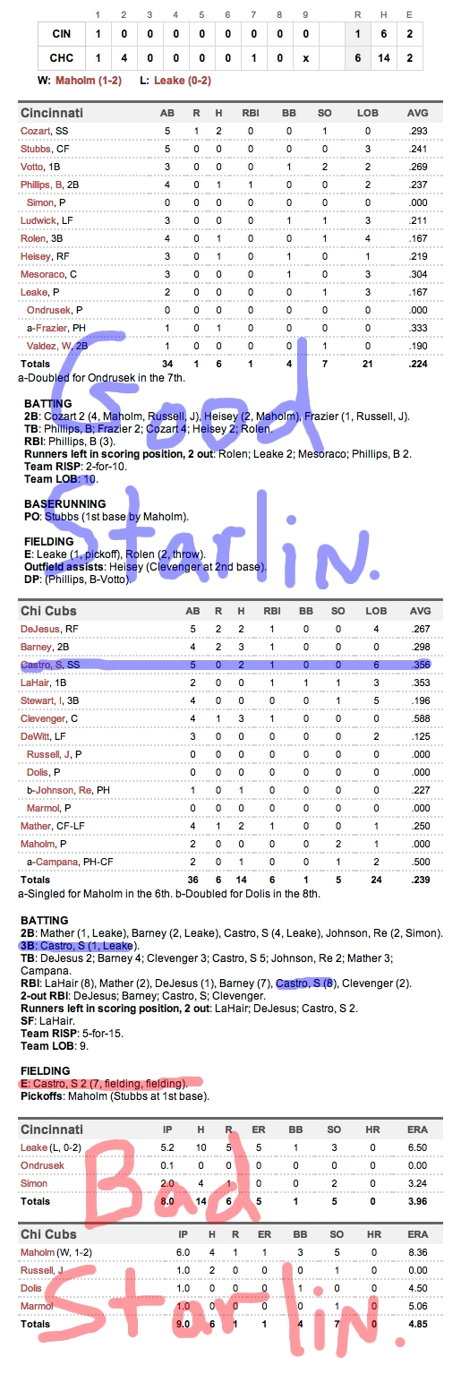 Enhanced Box Score: Reds 1, Cubs 6 – April 21, 2012