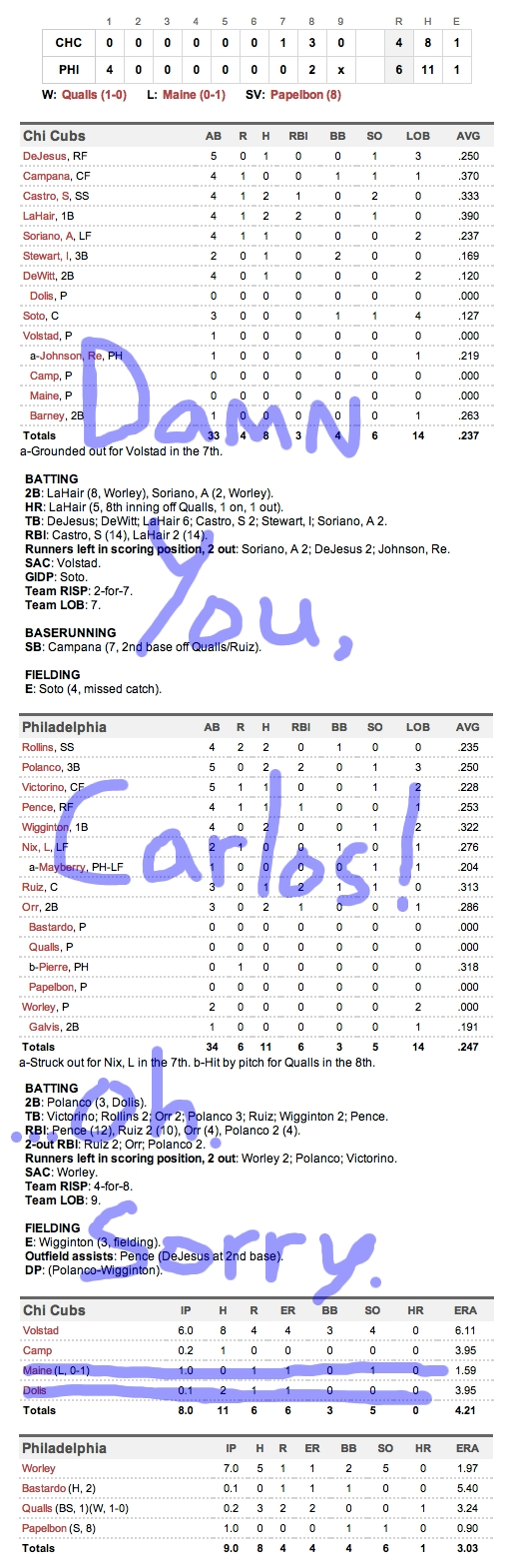 Enhanced Box Score: Cubs 4, Phillies 6 – April 30, 2012