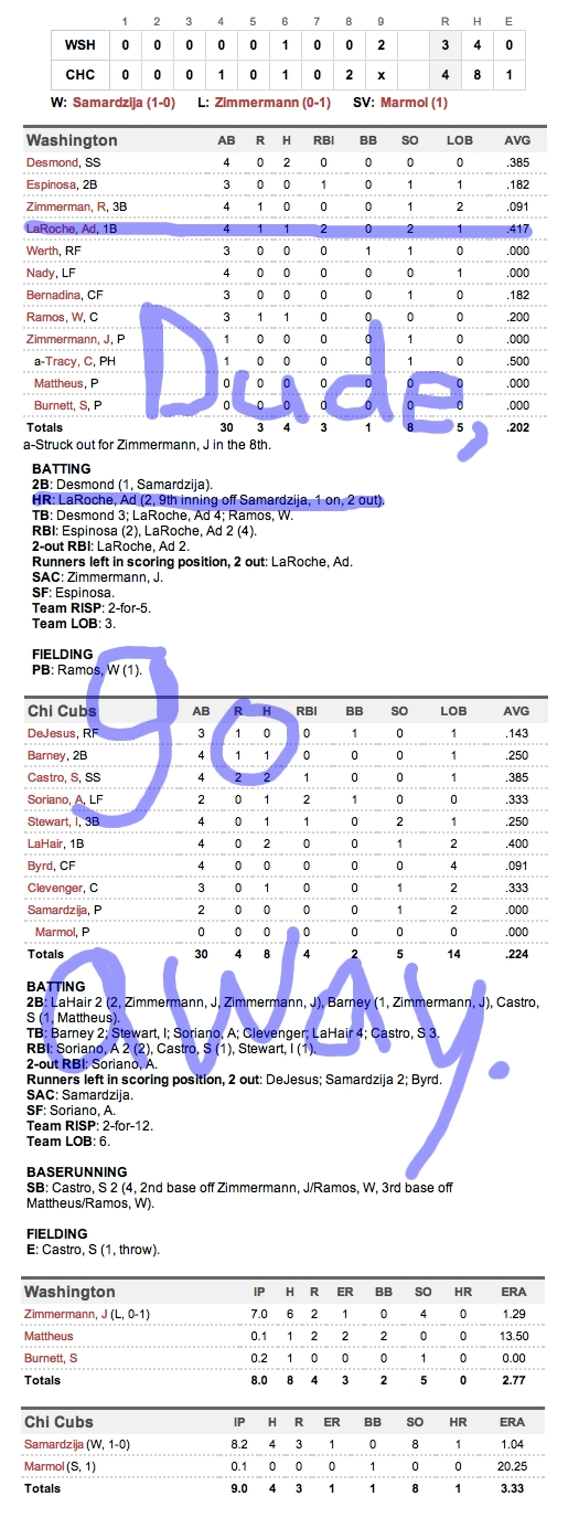 Enhanced Box Score: Nationals 3, Cubs 4 – April 8, 2012