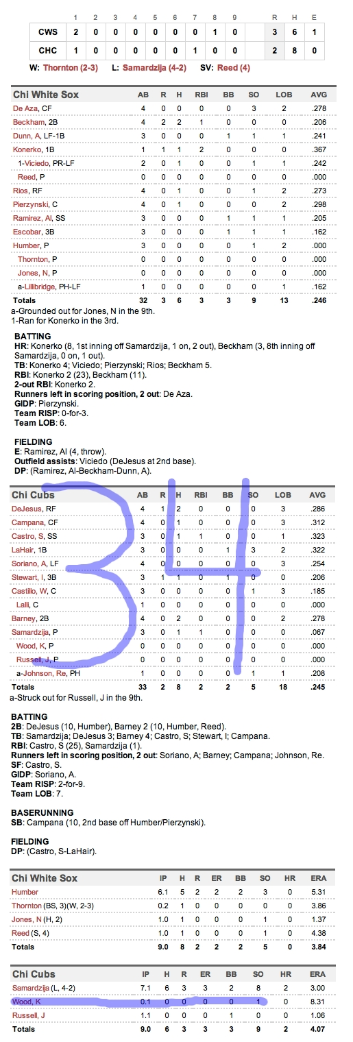 Enhanced Box Score: White Sox 3, Cubs 2 – May 18, 2012