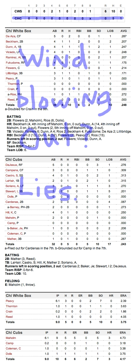 Enhanced Box Score: White Sox 6, Cubs 0 – May 20, 2012
