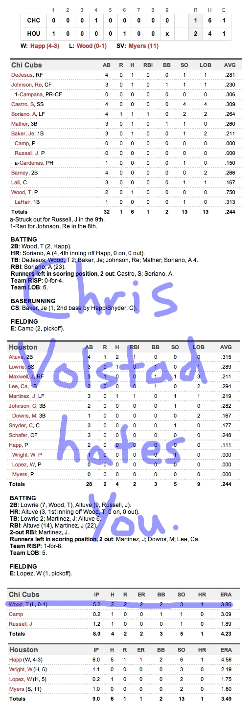 Enhanced Box Score: Cubs 1, Astros 2 – May 22, 2012