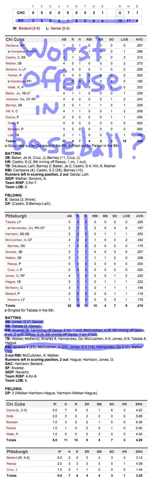 Enhanced Box Score: Cubs 4, Pirates 10 – May 27, 2012
