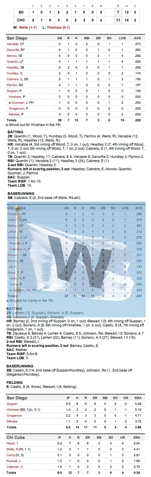 Enhanced Box Score: Padres 7, Cubs 11 – May 28, 2012