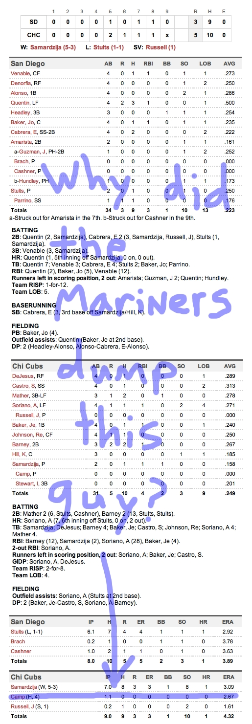 Enhanced Box Score: Padres 3, Cubs 5 – May 29, 2012