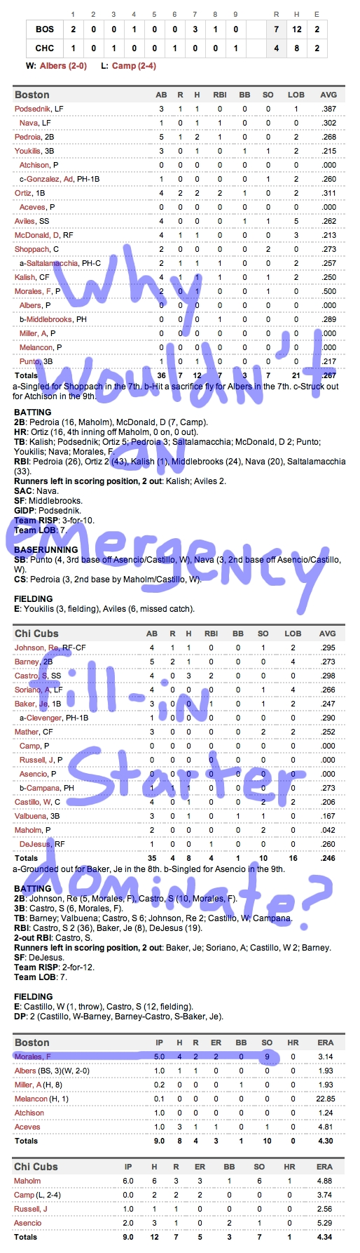 Enhanced Box Score: Red Sox 7, Cubs 4 – June 17, 2012