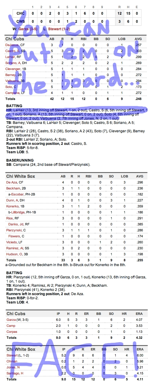 Enhanced Box Score: Cubs 12, White Sox 3 – June 18, 2012