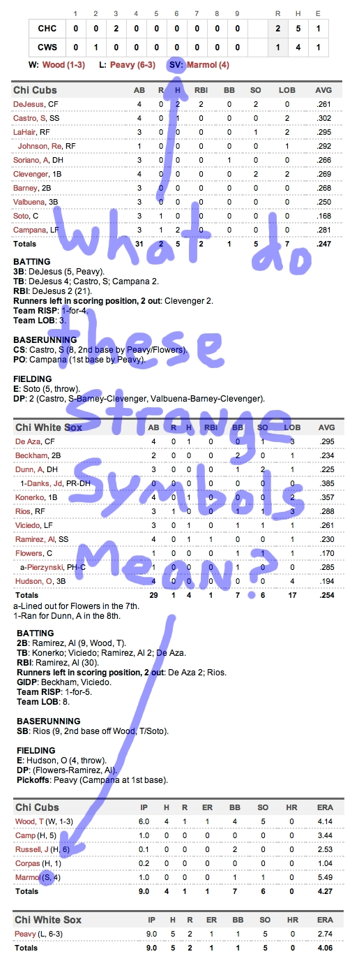 Enhanced Box Score: Cubs 2, White Sox 1 – June 19, 2012
