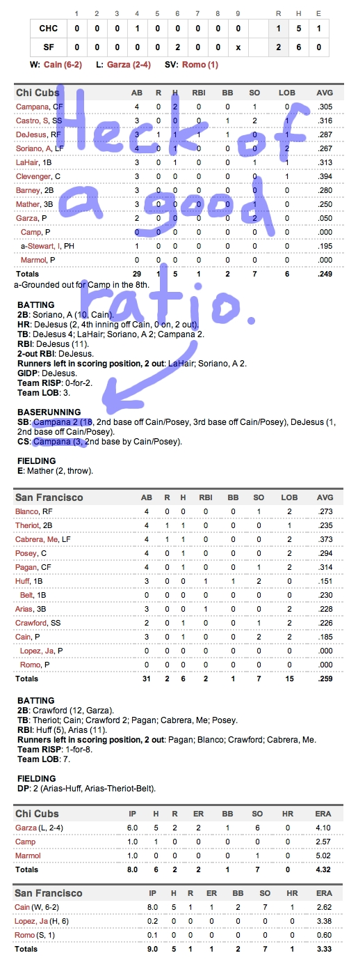 Enhanced Box Score: Cubs 1, Giants 2 – June 2, 2012