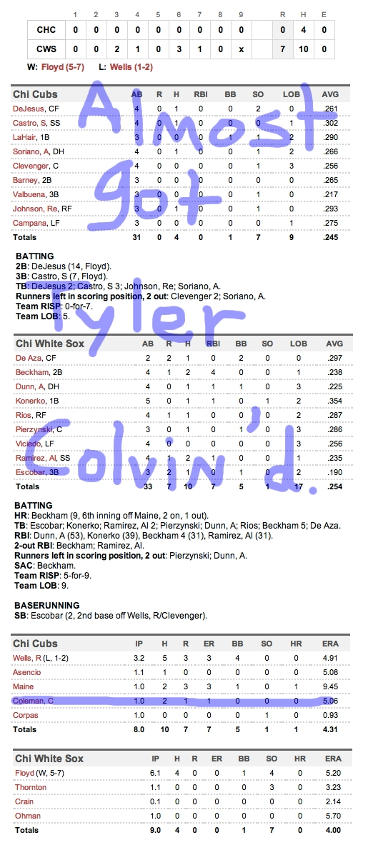 Enhanced Box Score: Cubs 0, White Sox 7 – June 20, 2012