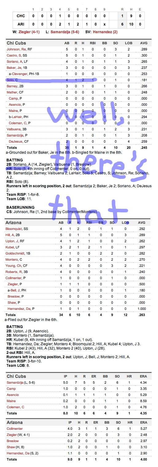 Enhanced Box Score: Cubs 1, Diamondbacks 6 – June 22, 2012