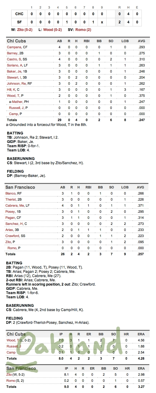 Enhanced Box Score: Cubs 0, Giants 2 – June 3, 2012