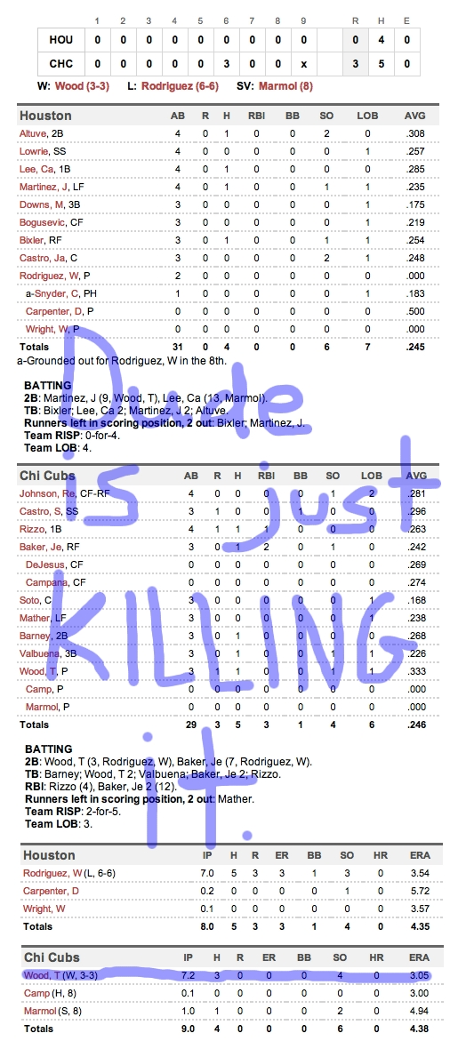 Enhanced Box Score: Astros 0, Cubs 3 – July 1, 2012