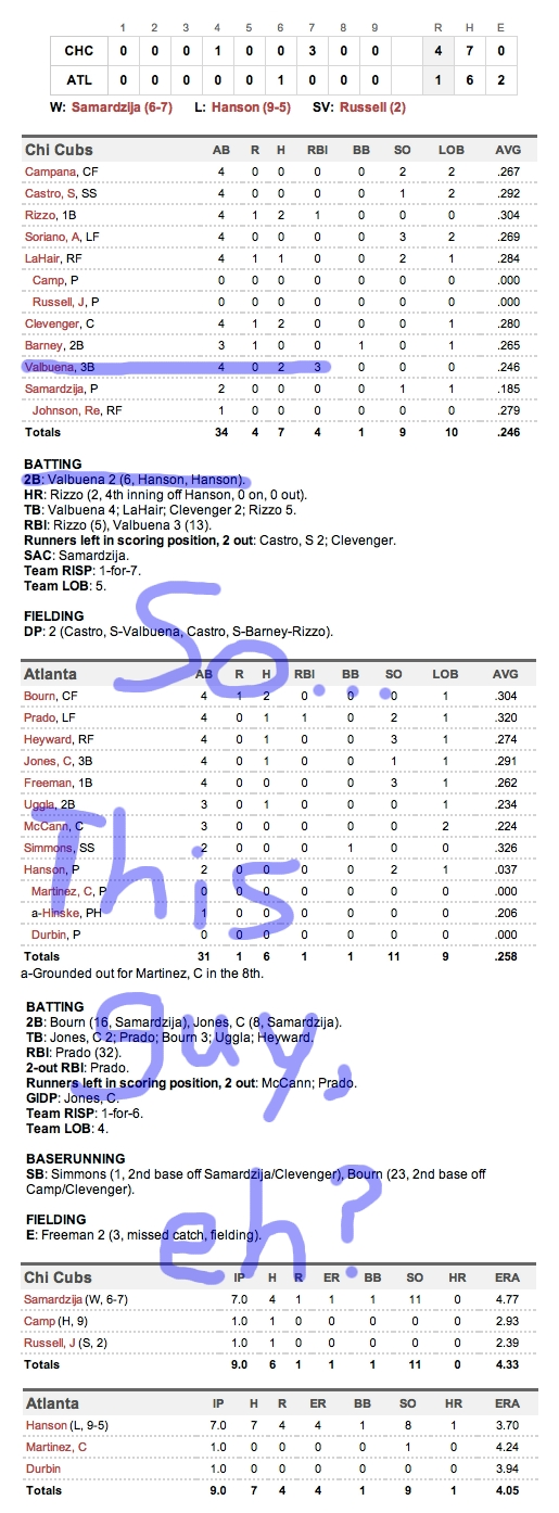 Enhanced Box Score: Cubs 4, Braves 1 – July 2, 2012