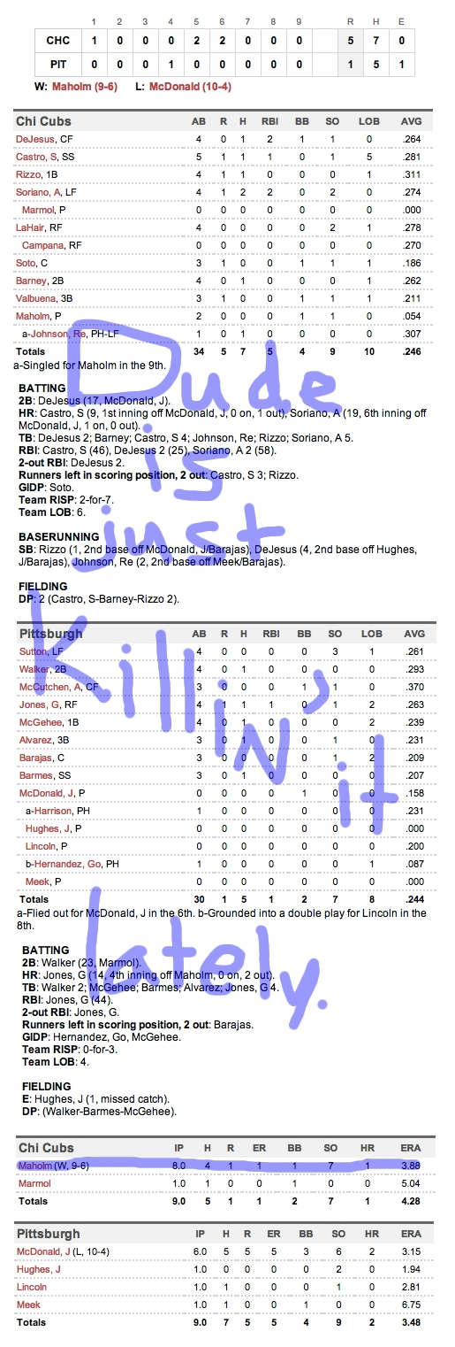 Enhanced Box Score: Cubs 5, Pirates 1 – July 24, 2012