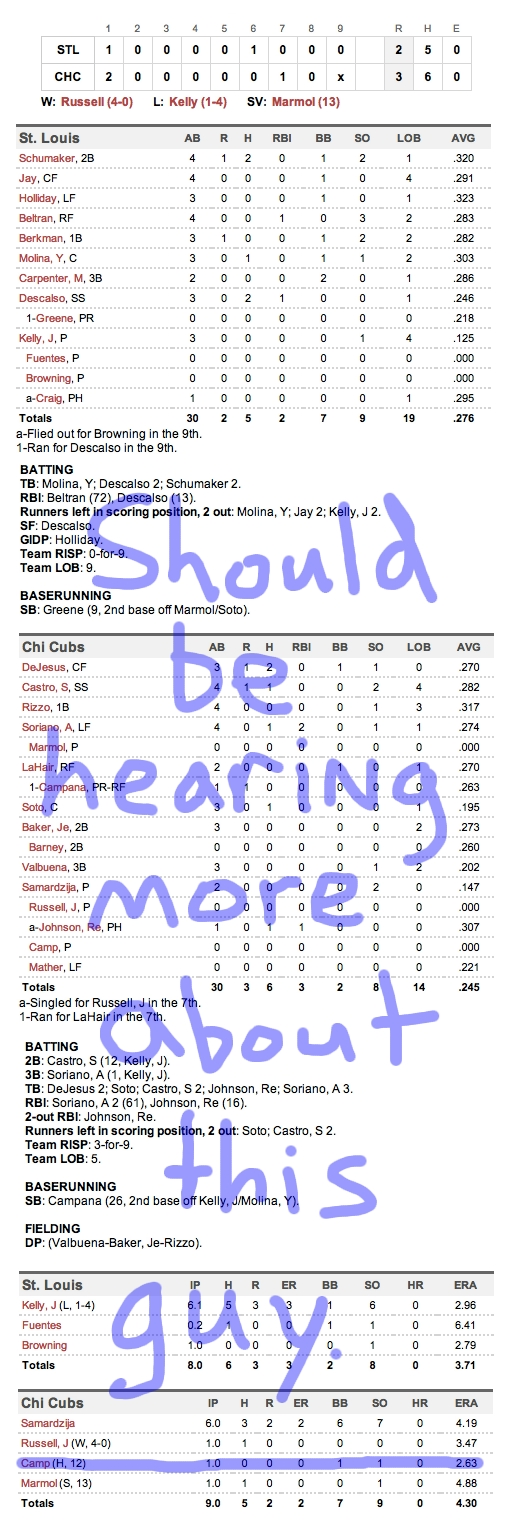Enhanced Box Score: Cardinals 2, Cubs 3 – July 28, 2012