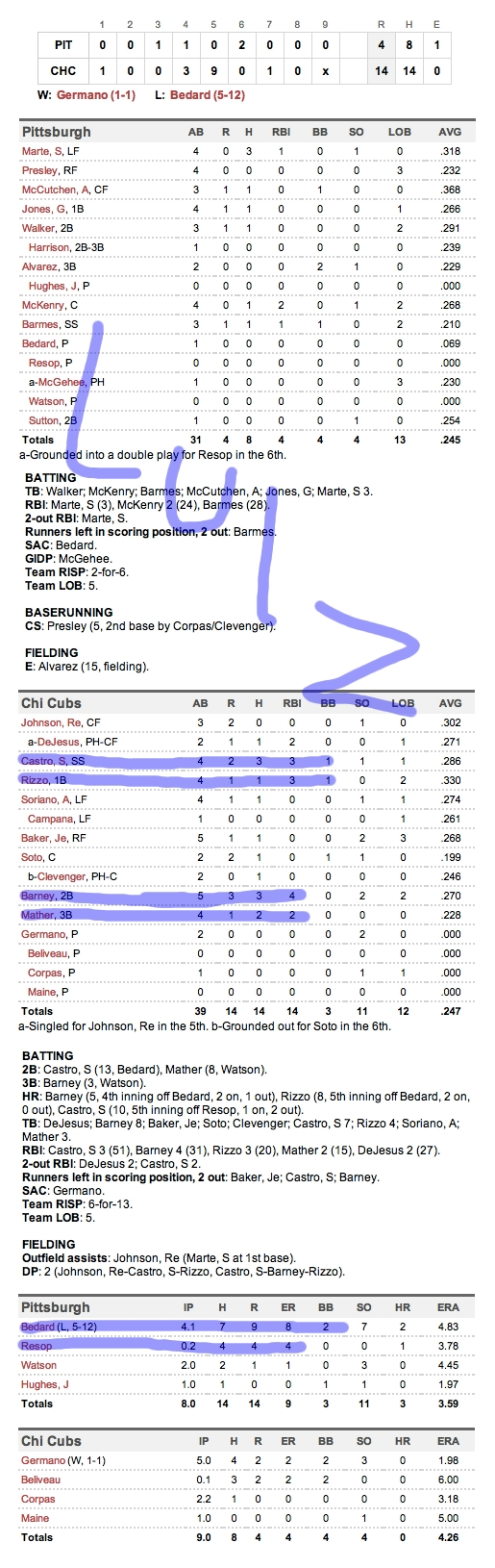 Enhanced Box Score: Pirates 4, Cubs 14 – July 30, 2012
